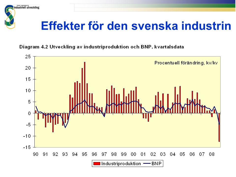 Effekter för den svenska industrin