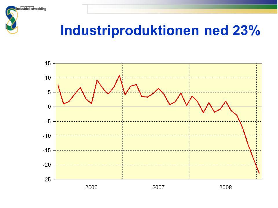 Industriproduktionen ned 23%