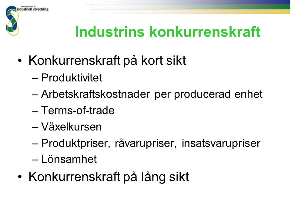 Industrins konkurrenskraft Konkurrenskraft på kort sikt –Produktivitet –Arbetskraftskostnader per producerad enhet –Terms-of-trade –Växelkursen –Produktpriser, råvarupriser, insatsvarupriser –Lönsamhet Konkurrenskraft på lång sikt
