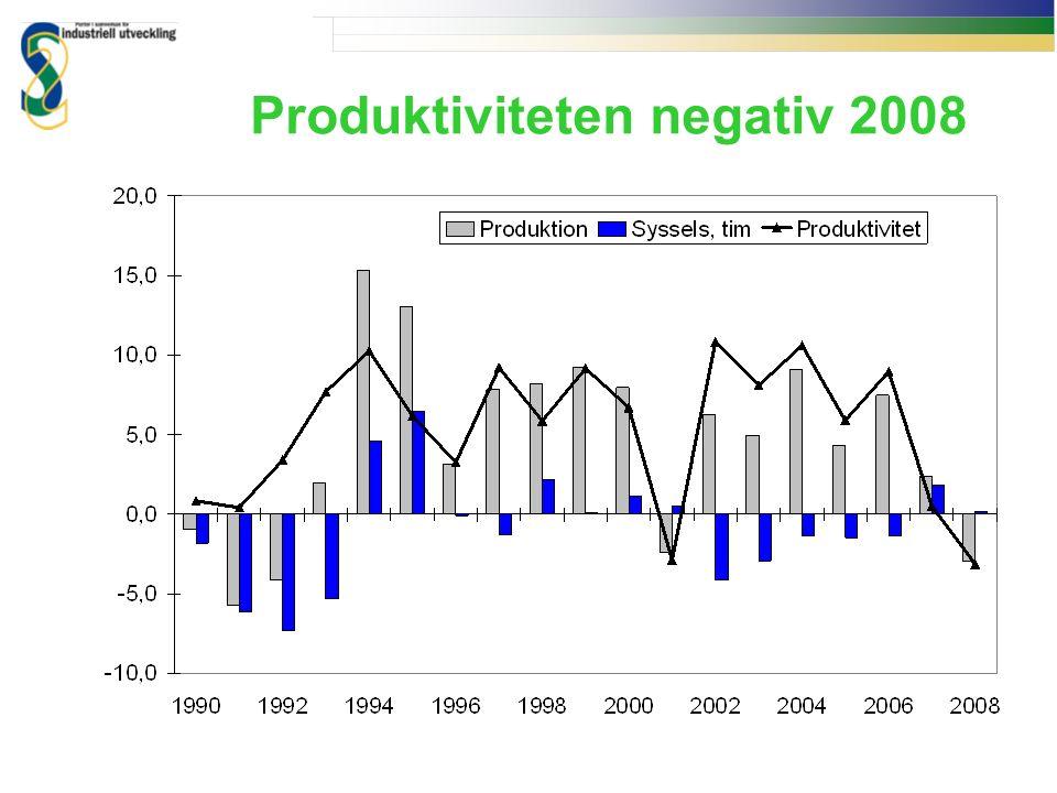 Produktiviteten negativ 2008