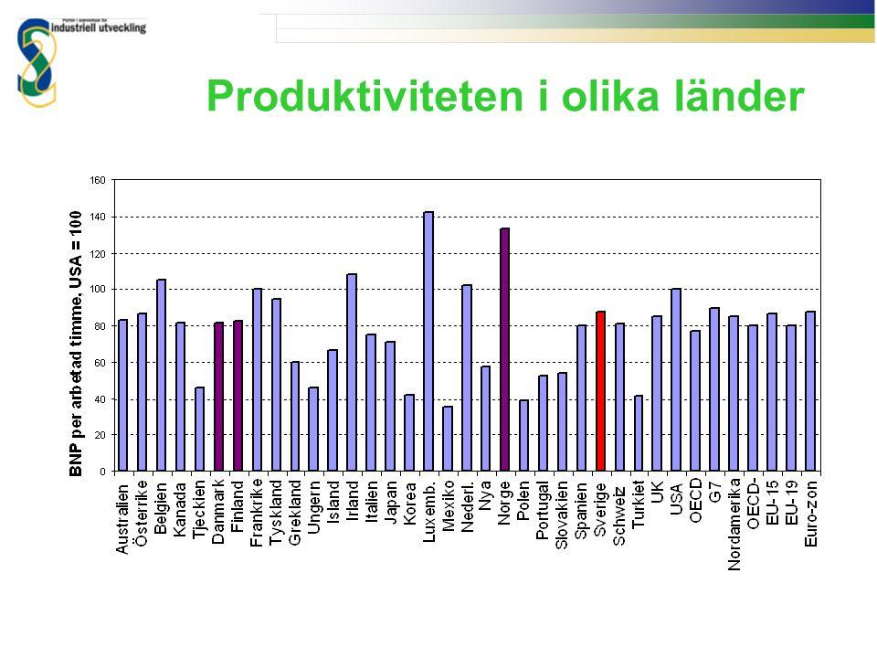 Produktiviteten i olika länder