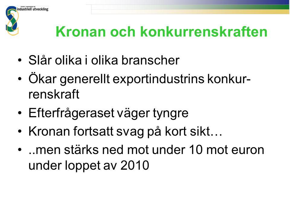 Kronan och konkurrenskraften Slår olika i olika branscher Ökar generellt exportindustrins konkur- renskraft Efterfrågeraset väger tyngre Kronan fortsatt svag på kort sikt…..men stärks ned mot under 10 mot euron under loppet av 2010