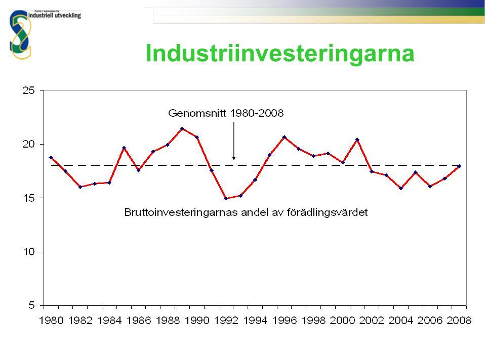 Industriinvesteringarna