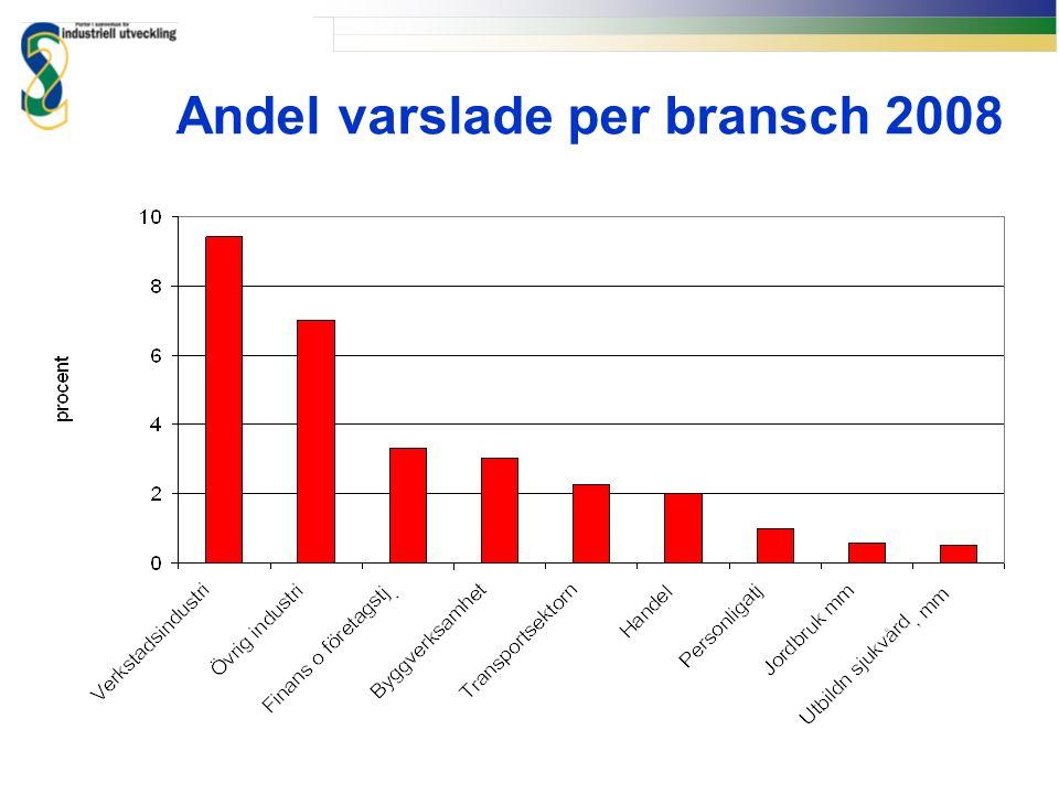 Andel varslade per bransch 2008