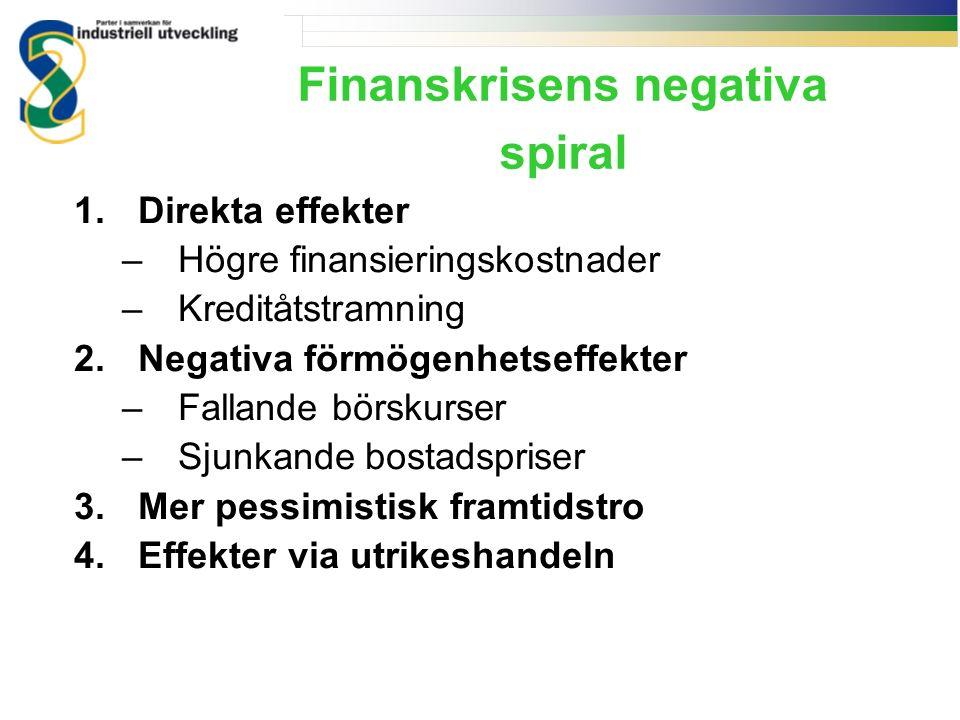 Finanskrisens negativa spiral 1.Direkta effekter –Högre finansieringskostnader –Kreditåtstramning 2.Negativa förmögenhetseffekter –Fallande börskurser –Sjunkande bostadspriser 3.Mer pessimistisk framtidstro 4.Effekter via utrikeshandeln