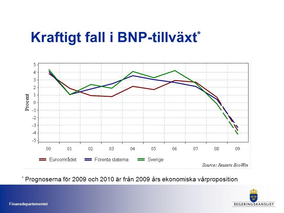 Finansdepartementet Kraftigt fall i BNP-tillväxt * * Prognoserna för 2009 och 2010 är från 2009 års ekonomiska vårproposition