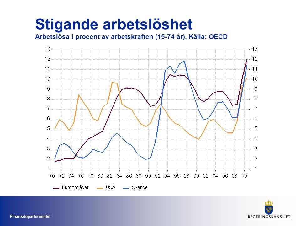 Finansdepartementet Stigande arbetslöshet Arbetslösa i procent av arbetskraften (15-74 år).