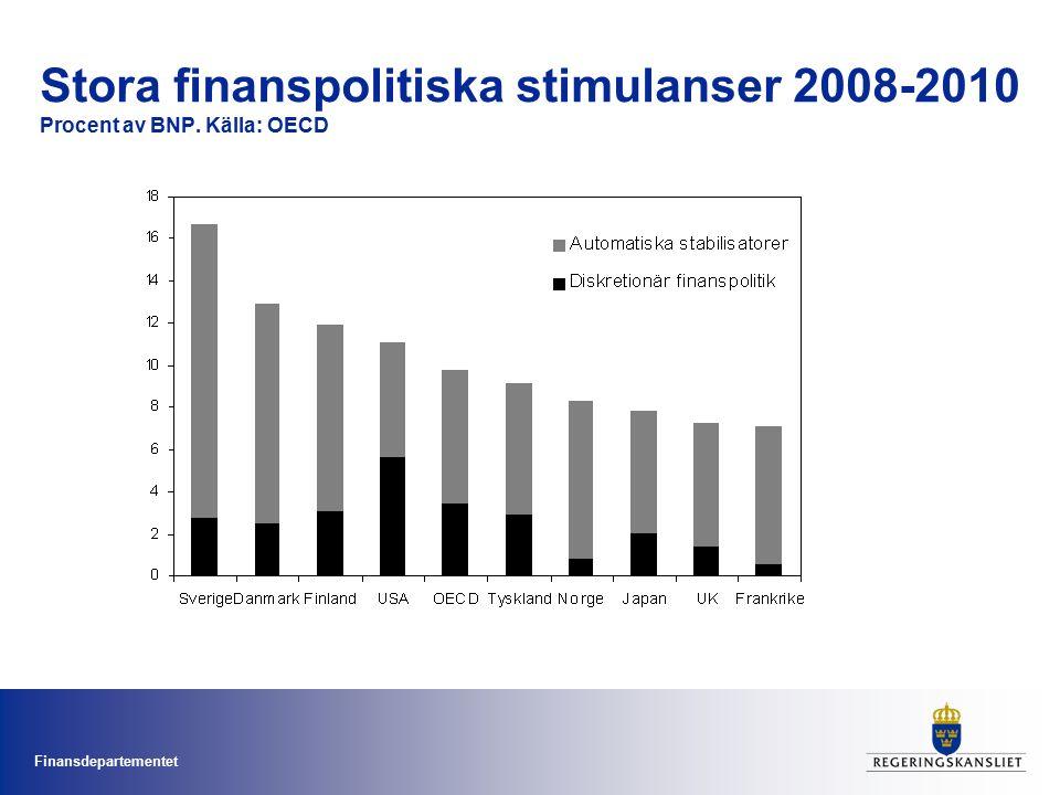Finansdepartementet Något förbättrade offentliga finanser Finansiellt sparande, vårpropositionen (april 2009) och augusti 2009 Procent av BNP 20082009201020112012 VÅP 092,5-2,7-3,8-3,1-2,0 Augusti 09*2,5-2,4-3,7-2,5-1,4 * Preliminära siffror