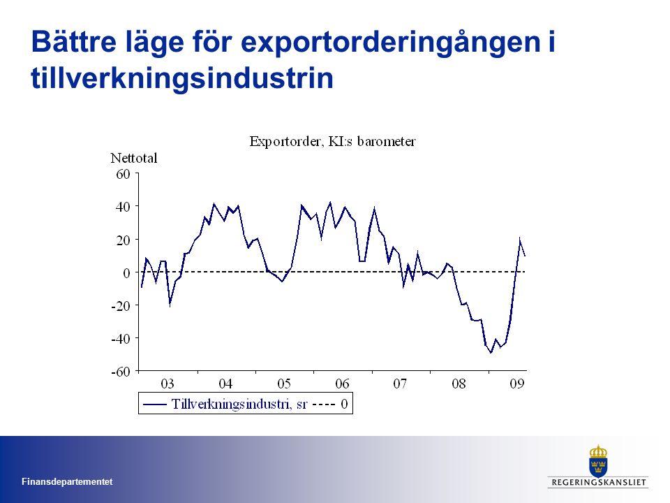 Finansdepartementet Industrins produktionsvolymer tycks ha bottnat, men globalt kapacitetsutnyttjande är rekordlågt Kapacitetsutnyttjande Industriproduktionsvolym