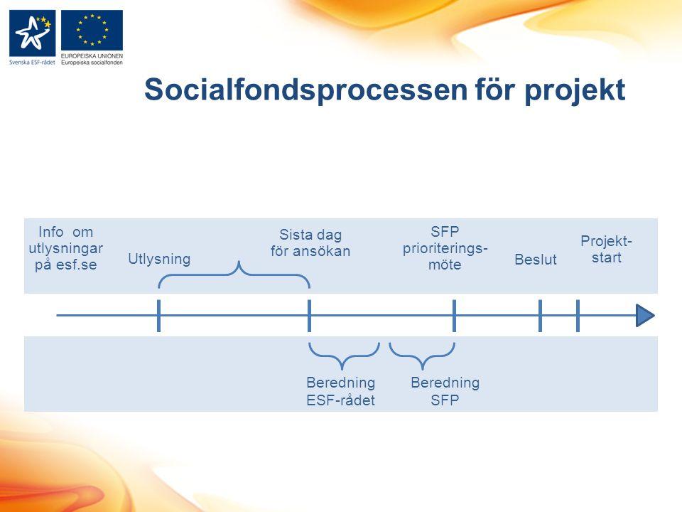 Socialfondsprocessen för projekt Beredning ESF-rådet Utlysning Sista dag för ansökan Beredning SFP SFP prioriterings- möte Beslut Projekt- start Info om utlysningar på esf.se