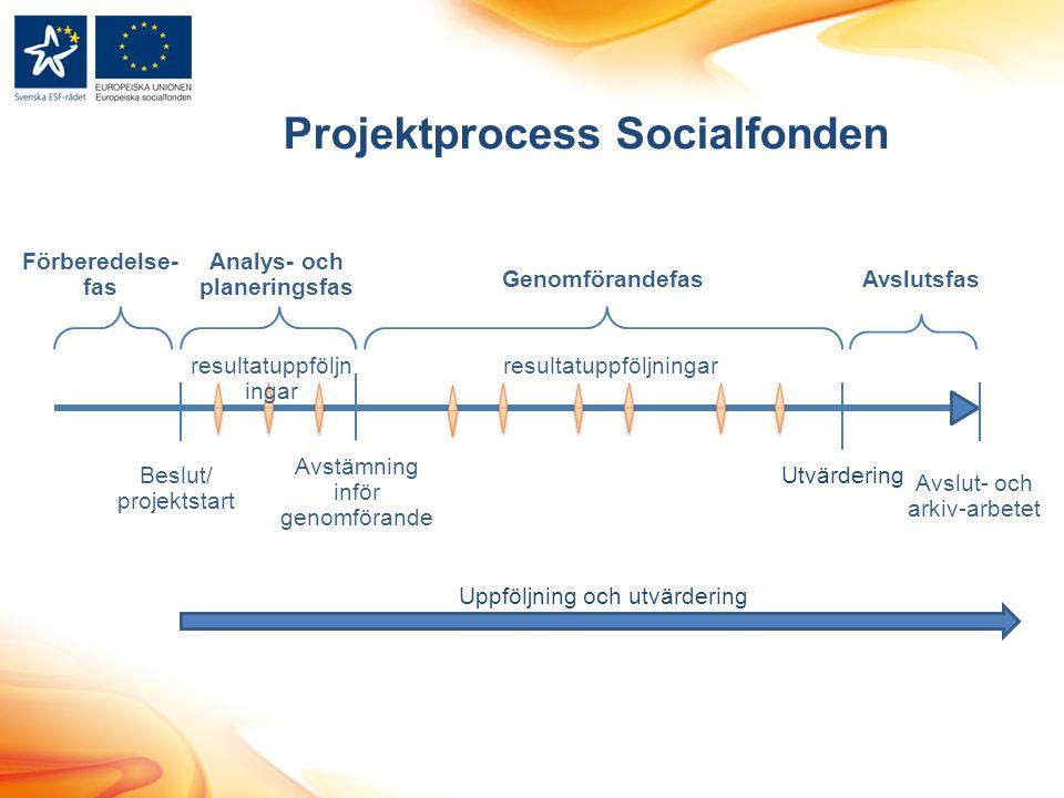 Projektprocess Socialfonden Analys- och planeringsfas Förberedelse- fas Beslut/ projektstart Avstämning inför genomförande resultatuppföljningar Avslut- och arkiv-arbetet Utvärdering Uppföljning och utvärdering GenomförandefasAvslutsfas resultatuppföljn ingar