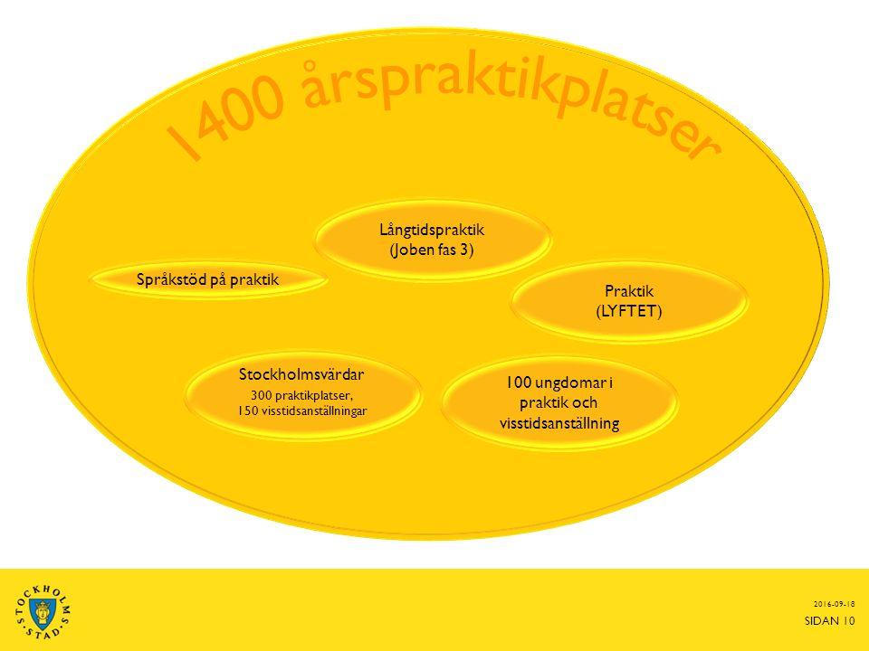 2016-09-18 SIDAN 10 Långtidspraktik (Joben fas 3) Praktik (LYFTET) Språkstöd på praktik 100 ungdomar i praktik och visstidsanställning Stockholmsvärdar 300 praktikplatser, 150 visstidsanställningar