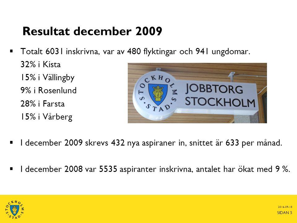 Resultat december 2009  Totalt 6031 inskrivna, var av 480 flyktingar och 941 ungdomar.