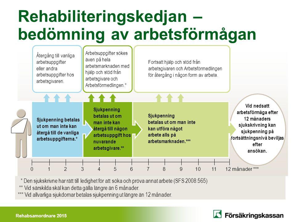 Rehabsamordnare 2015 Rehabiliteringskedjan – bedömning av arbetsförmågan Vid nedsatt arbetsförmåga efter 12 månaders sjukskrivning kan sjukpenning på