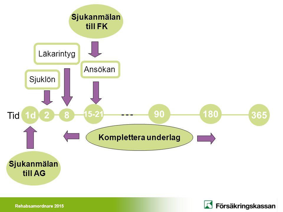Rehabsamordnare 2015 Tid 180 15-21 1d 90 365 2 Sjuklön Läkarintyg 8 Ansökan Sjukanmälan till AG Sjukanmälan till FK Komplettera underlag