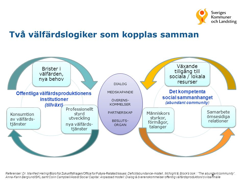 Två välfärdslogiker som kopplas samman 8 Brister i välfärden, nya behov Professionellt styrd utveckling nya välfärds- tjänster Växande tillgång till sociala / lokala resurser Samarbete ömsesidiga relationer Människors styrkor, förmågor, talanger Offentliga välfärdsproduktionens institutioner (tillväxt) Det kompetenta social sammanhanget (abundant community) Referenser: Dr.