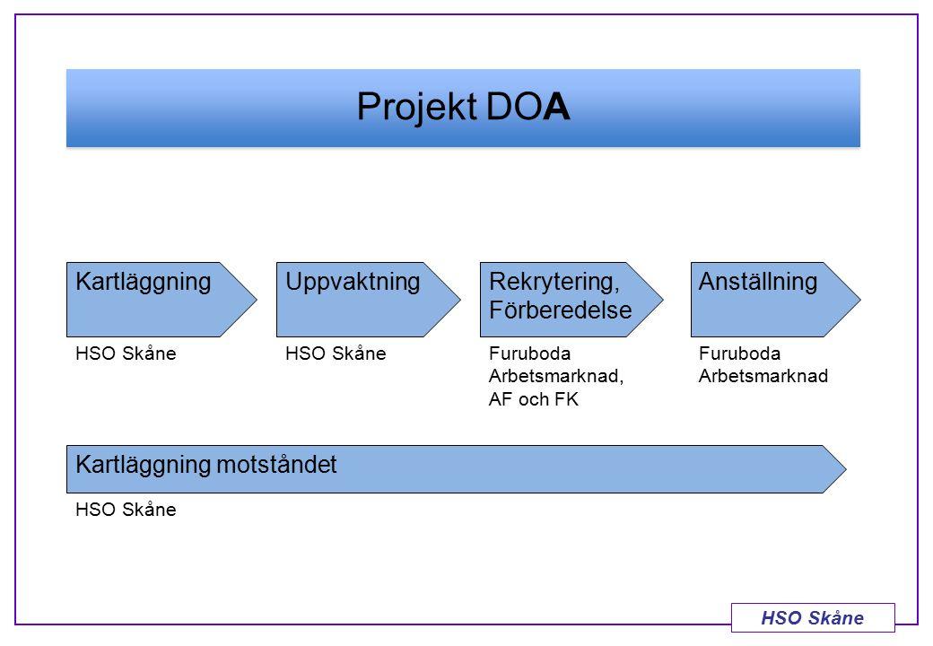 HSO Skåne Projekt DOA KartläggningUppvaktningRekrytering, Förberedelse Anställning HSO Skåne Furuboda Arbetsmarknad, AF och FK Furuboda Arbetsmarknad