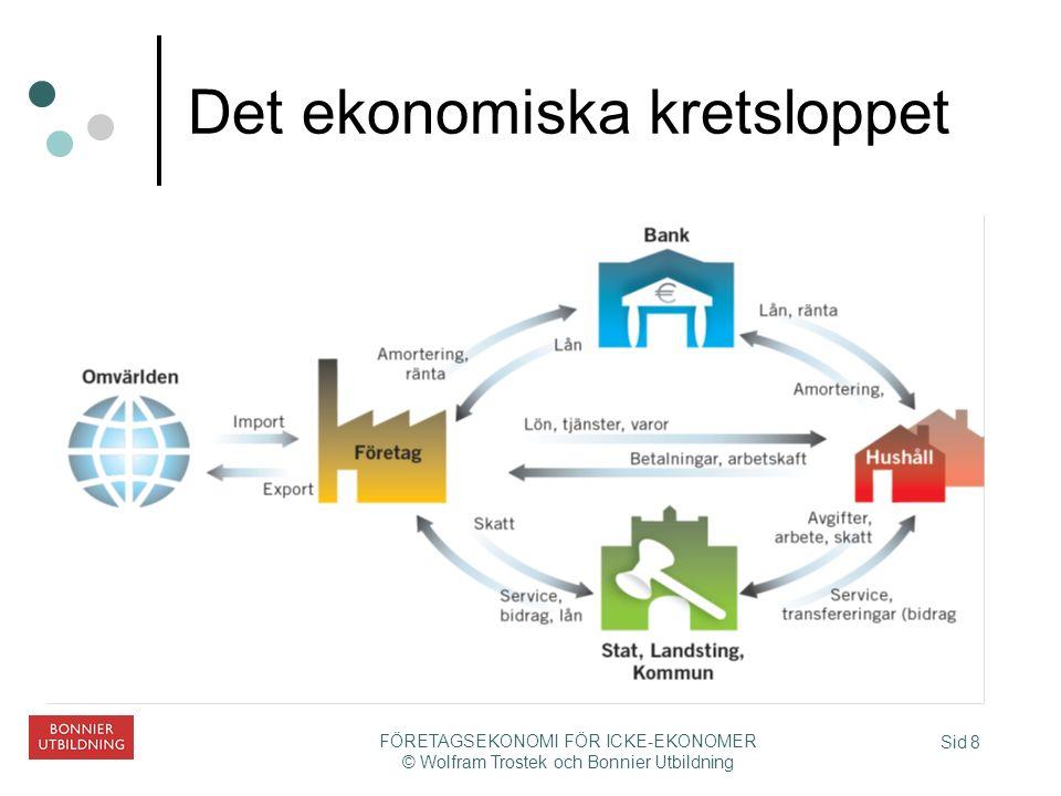 Sid 8 FÖRETAGSEKONOMI FÖR ICKE-EKONOMER © Wolfram Trostek och Bonnier Utbildning Det ekonomiska kretsloppet