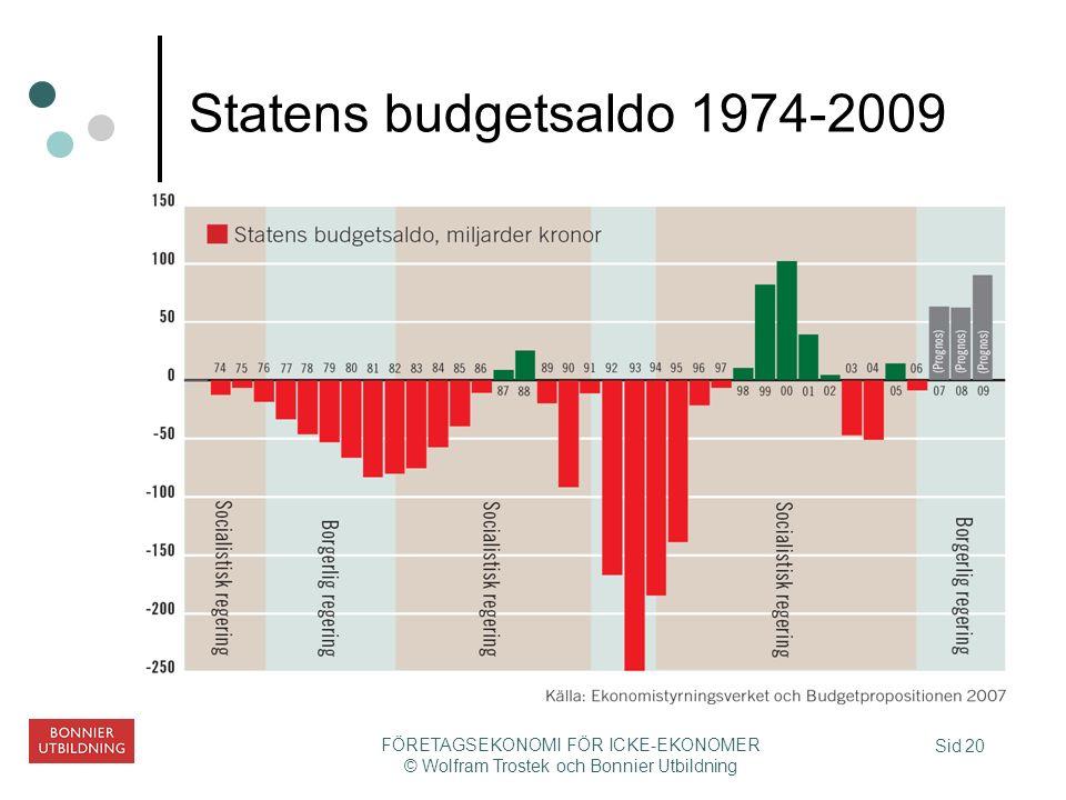 Sid 20 FÖRETAGSEKONOMI FÖR ICKE-EKONOMER © Wolfram Trostek och Bonnier Utbildning Statens budgetsaldo 1974-2009