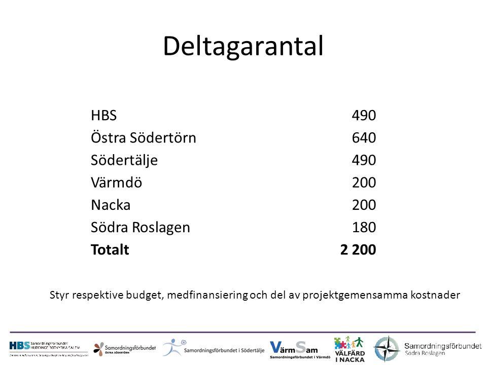 Deltagarantal HBS490 Östra Södertörn640 Södertälje490 Värmdö200 Nacka200 Södra Roslagen180 Totalt2 200 Styr respektive budget, medfinansiering och del av projektgemensamma kostnader