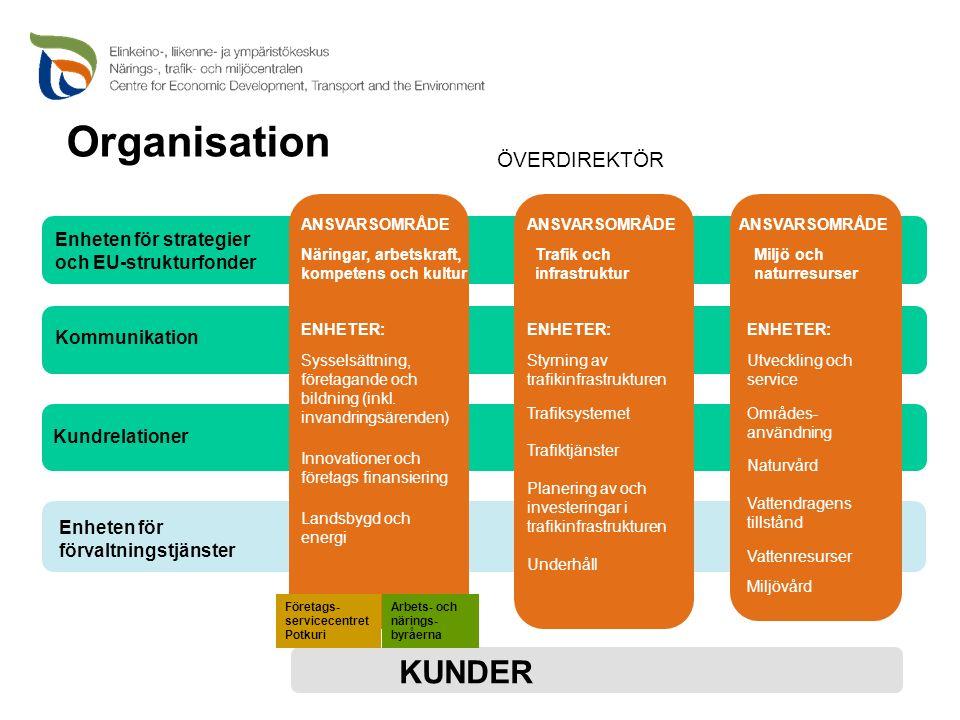 ÖVERDIREKTÖR KUNDER Företags- servicecentret Potkuri Arbets- och närings- byråerna ANSVARSOMRÅDE Organisation Enheten för strategier och EU-strukturfonder Kommunikation Kundrelationer Enheten för förvaltningstjänster ANSVARSOMRÅDE Näringar, arbetskraft, kompetens och kultur ENHETER: Sysselsättning, företagande och bildning (inkl.