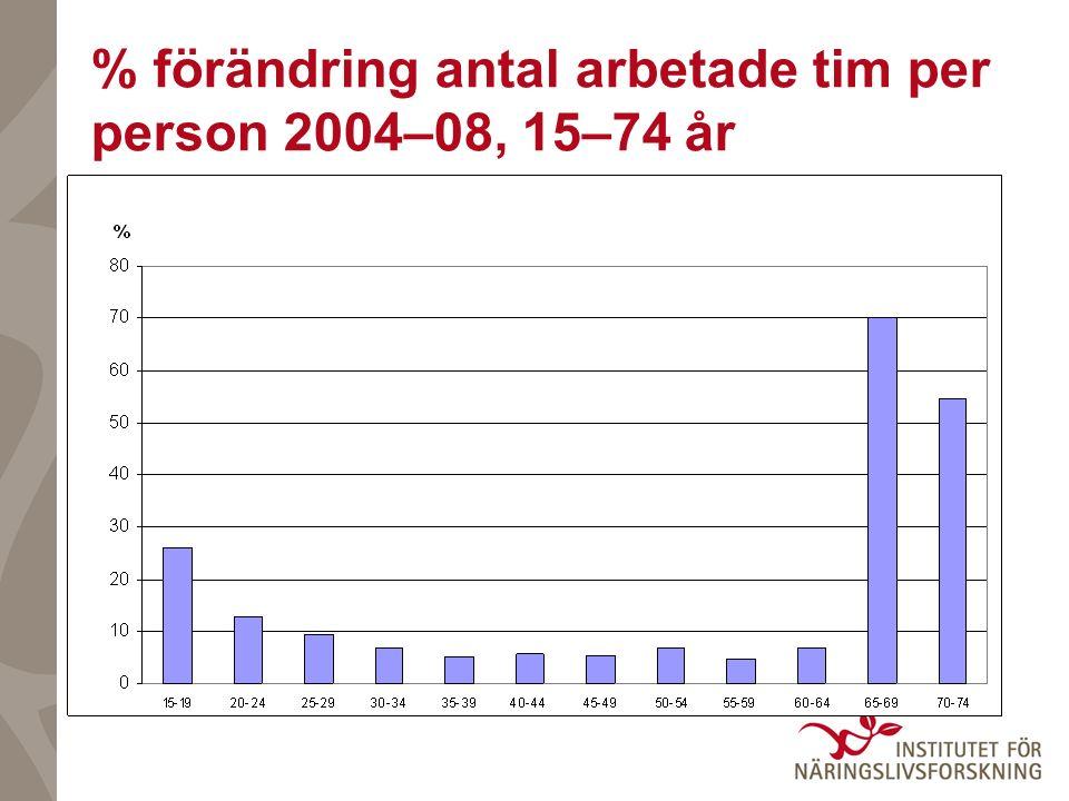 % förändring antal arbetade tim per person 2004–08, 15–74 år