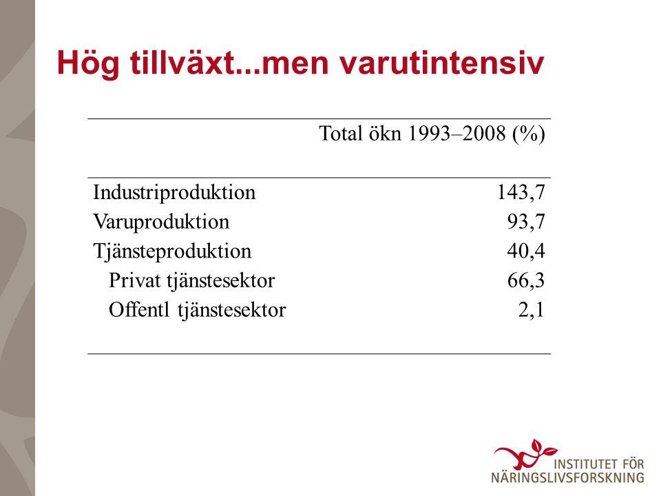 Hög tillväxt...men varutintensiv Total ökn 1993–2008 (%) Industriproduktion143,7 Varuproduktion93,7 Tjänsteproduktion40,4 Privat tjänstesektor66,3 Offentl tjänstesektor2,1
