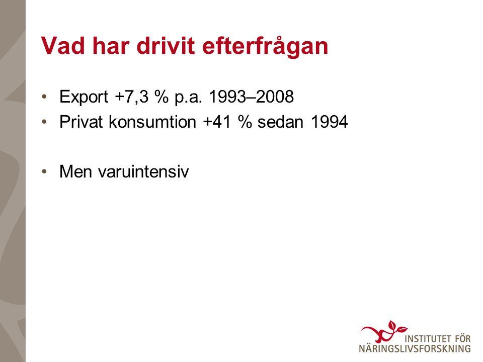 Vad har drivit efterfrågan Export +7,3 % p.a.