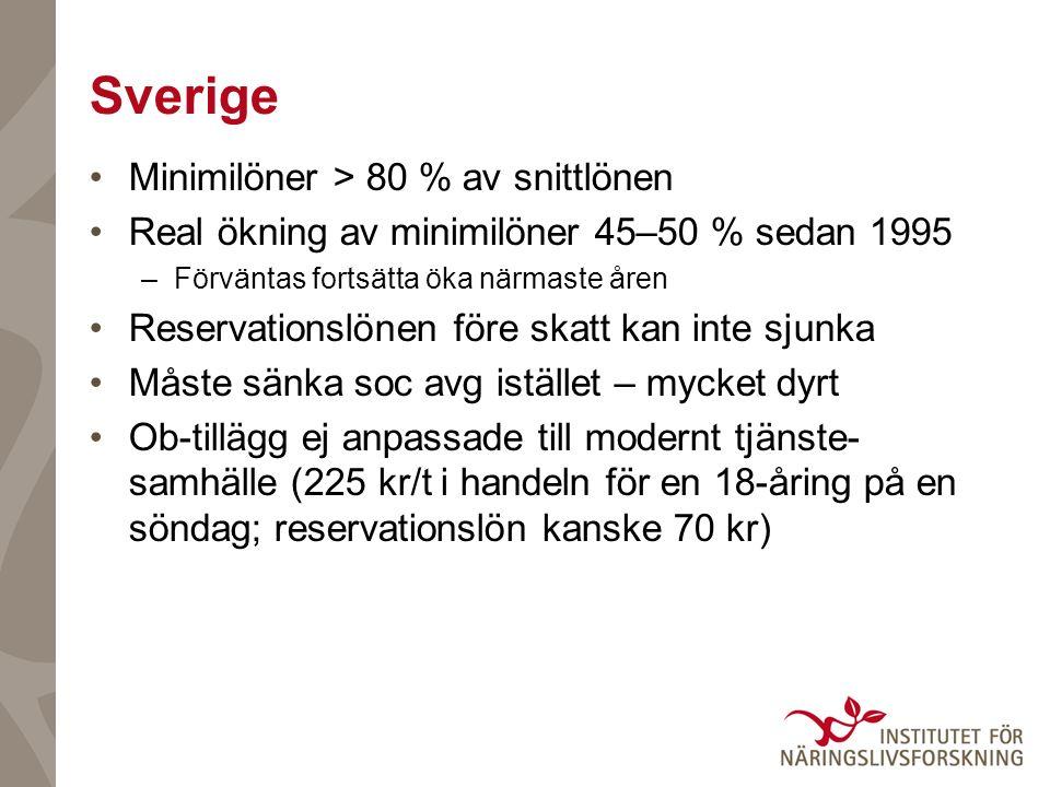 Sverige Minimilöner > 80 % av snittlönen Real ökning av minimilöner 45–50 % sedan 1995 –Förväntas fortsätta öka närmaste åren Reservationslönen före skatt kan inte sjunka Måste sänka soc avg istället – mycket dyrt Ob-tillägg ej anpassade till modernt tjänste- samhälle (225 kr/t i handeln för en 18-åring på en söndag; reservationslön kanske 70 kr)