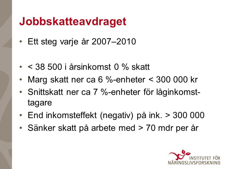 Jobbskatteavdraget Ett steg varje år 2007–2010 < 38 500 i årsinkomst 0 % skatt Marg skatt ner ca 6 %-enheter < 300 000 kr Snittskatt ner ca 7 %-enheter för låginkomst- tagare End inkomsteffekt (negativ) på ink.