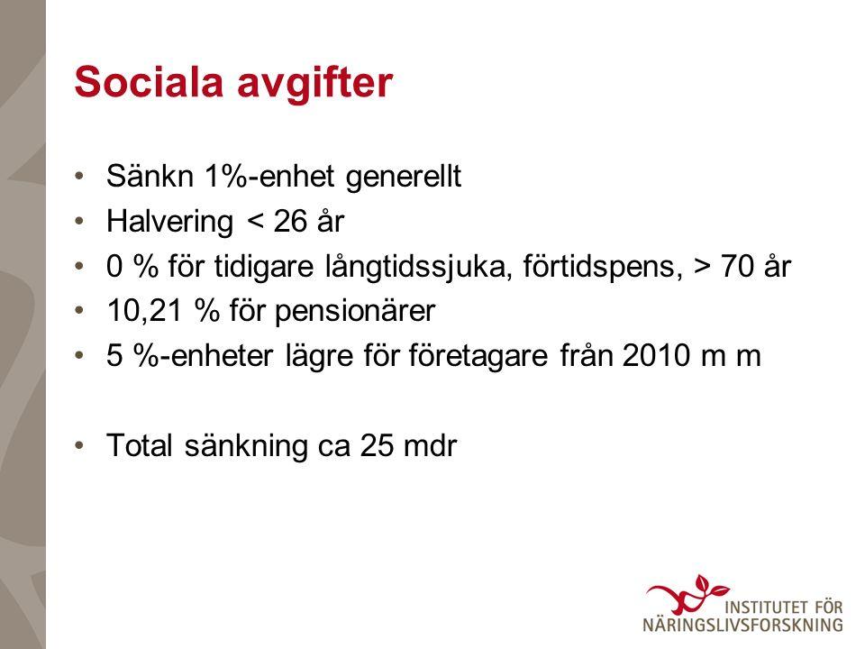 Sociala avgifter Sänkn 1%-enhet generellt Halvering < 26 år 0 % för tidigare långtidssjuka, förtidspens, > 70 år 10,21 % för pensionärer 5 %-enheter lägre för företagare från 2010 m m Total sänkning ca 25 mdr