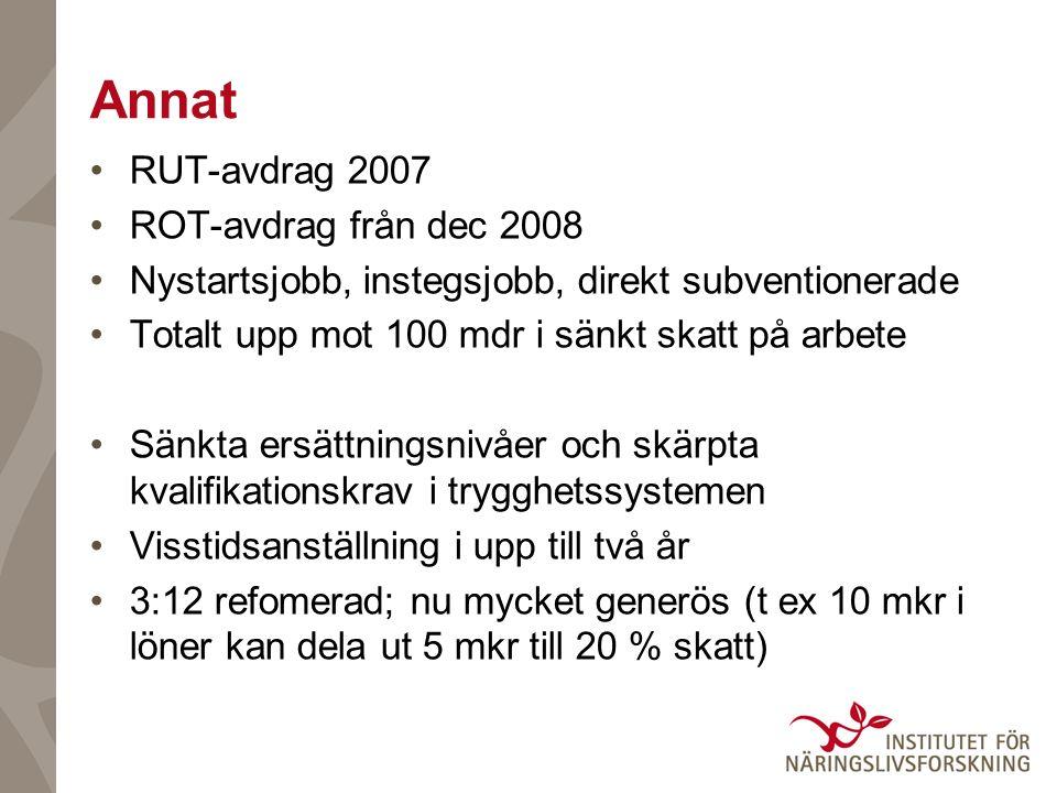 Annat RUT-avdrag 2007 ROT-avdrag från dec 2008 Nystartsjobb, instegsjobb, direkt subventionerade Totalt upp mot 100 mdr i sänkt skatt på arbete Sänkta ersättningsnivåer och skärpta kvalifikationskrav i trygghetssystemen Visstidsanställning i upp till två år 3:12 refomerad; nu mycket generös (t ex 10 mkr i löner kan dela ut 5 mkr till 20 % skatt)