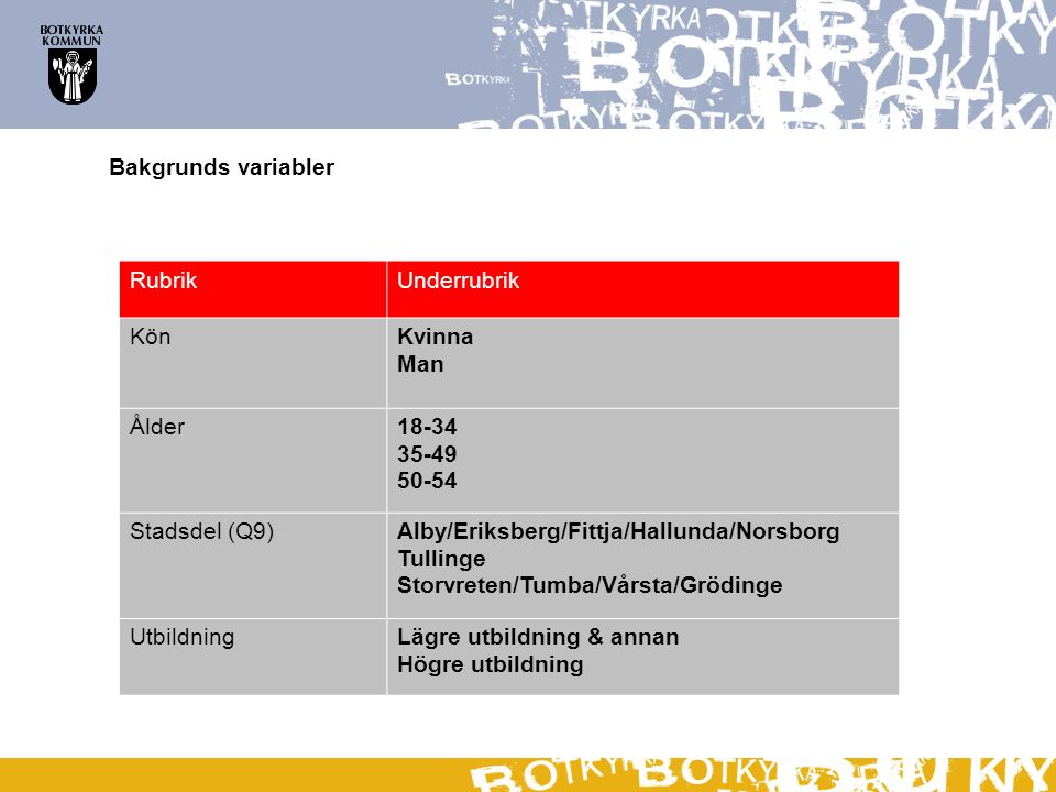 Alby/Eriksberg/Fittja/Hallunda/Norsborg Tullinge Storvreten/Tumba/Vårsta/Grödinge Undersökningen omfattar svar från personer i samtliga stadsdelar.