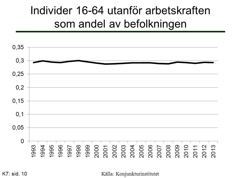Individer 16-64 utanför arbetskraften som andel av befolkningen Källa: Konjunkturinstitutet K7: sid.