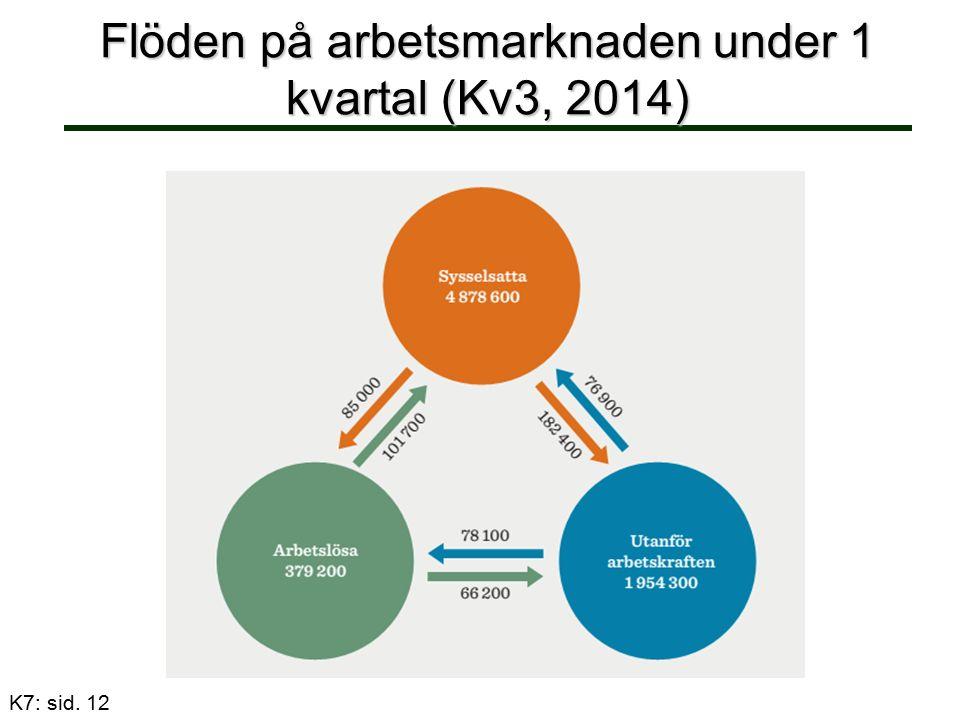 Flöden på arbetsmarknaden under 1 kvartal (Kv3, 2014) K7: sid. 12