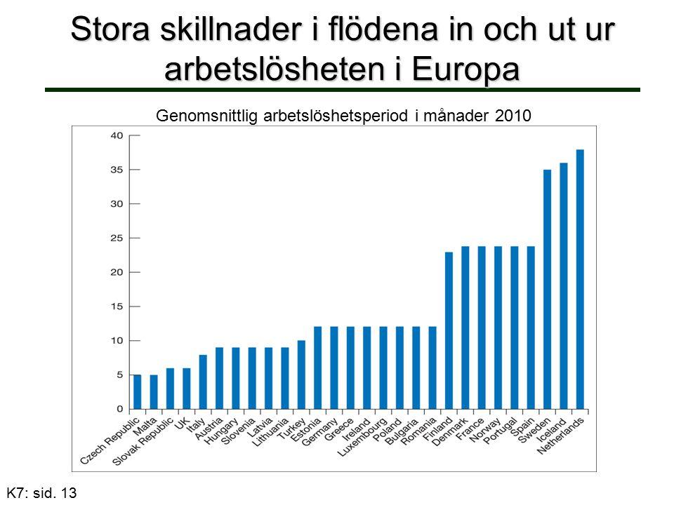 Stora skillnader i flödena in och ut ur arbetslösheten i Europa Genomsnittlig arbetslöshetsperiod i månader 2010 K7: sid. 13