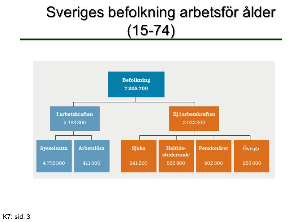 Sveriges befolkning arbetsför ålder (15-74) Sveriges befolkning arbetsför ålder (15-74) K7: sid. 3
