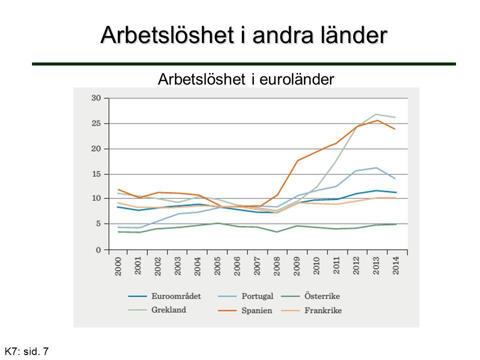 Arbetslöshet i andra länder K7: sid. 7 Arbetslöshet i euroländer