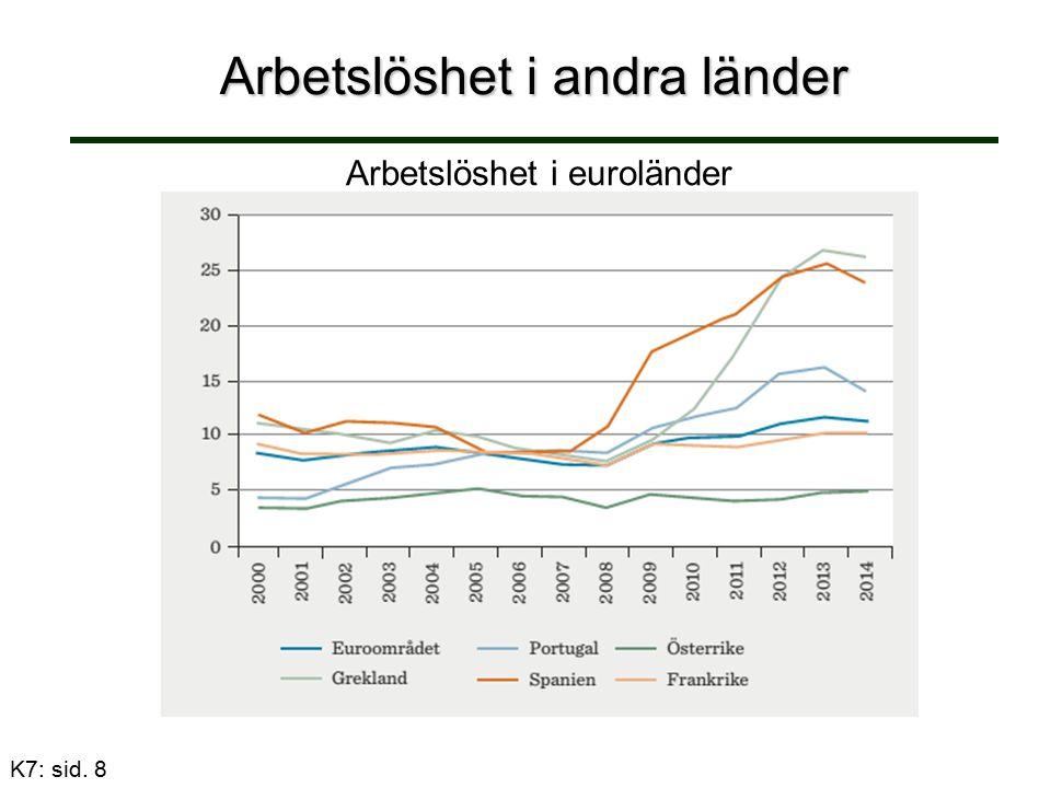 Arbetslöshet i andra länder K7: sid. 8 Arbetslöshet i euroländer