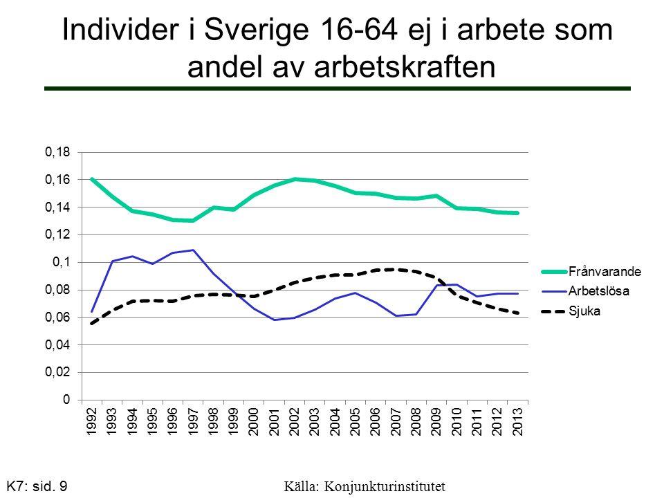 Individer i Sverige 16-64 ej i arbete som andel av arbetskraften Källa: Konjunkturinstitutet K7: sid.