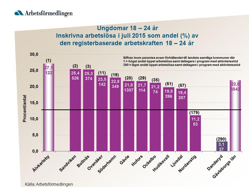 Ungdomar 18 – 24 år Inskrivna arbetslösa i juli 2015 som andel (%) av den registerbaserade arbetskraften 18 – 24 år Källa: Arbetsförmedlingen