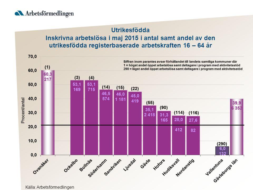 Utrikesfödda Inskrivna arbetslösa i maj 2015 i antal samt andel av den utrikesfödda registerbaserade arbetskraften 16 – 64 år Källa: Arbetsförmedlingen