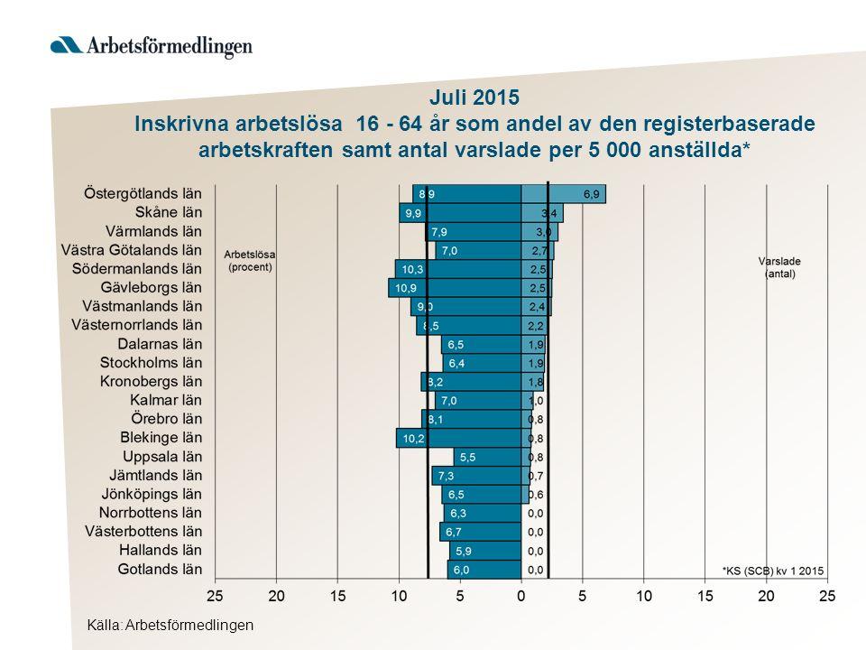 Juli 2015 Inskrivna arbetslösa 16 - 64 år som andel av den registerbaserade arbetskraften samt antal varslade per 5 000 anställda*