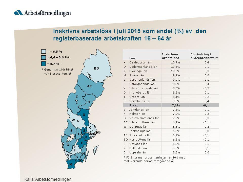 Källa: Arbetsförmedlingen Inskrivna arbetslösa i juli 2015 som andel (%) av den registerbaserade arbetskraften 16 – 64 år AB BD Y AC Z X W S T U D C O