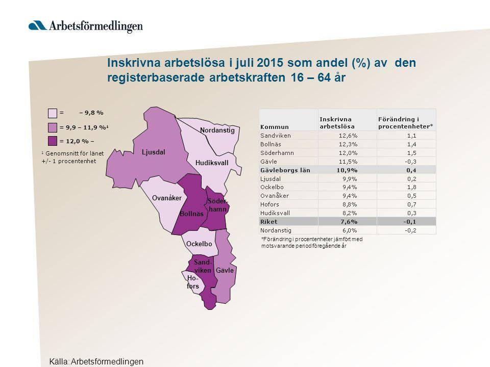 Källa: Arbetsförmedlingen Inskrivna arbetslösa i juli 2015 som andel (%) av den registerbaserade arbetskraften 16 – 64 år Hudiksvall 1 Genomsnitt för länet +/- 1 procentenhet = 12,0 % – = 9,9 – 11,9 % 1 = – 9,8 % Ljusdal Nordanstig Ovanåker Bollnäs Söder- hamn Ockelbo Sand- viken Gävle Ho- fors *Förändring i procentenheter jämfört med motsvarande period föregående år