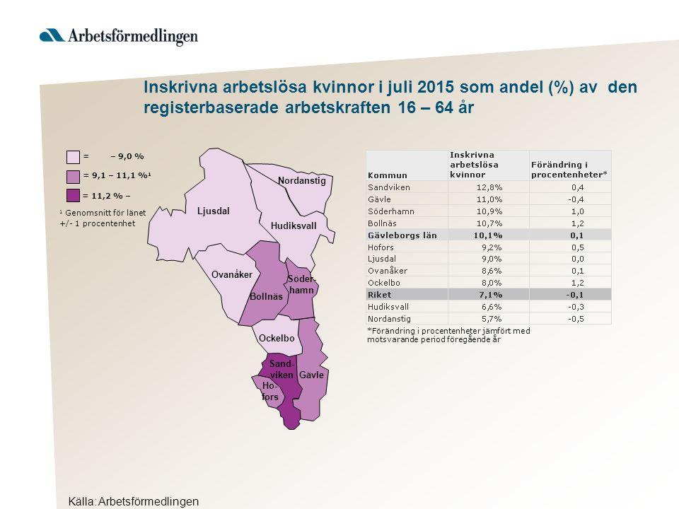 Källa: Arbetsförmedlingen Inskrivna arbetslösa kvinnor i juli 2015 som andel (%) av den registerbaserade arbetskraften 16 – 64 år Hudiksvall 1 Genomsn