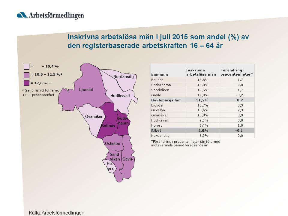 Källa: Arbetsförmedlingen Inskrivna arbetslösa män i juli 2015 som andel (%) av den registerbaserade arbetskraften 16 – 64 år Hudiksvall 1 Genomsnitt för länet +/- 1 procentenhet = 12,6 % – = 10,5 – 12,5 % 1 = – 10,4 % Ljusdal Nordanstig Ovanåker Bollnäs Söder- hamn Ockelbo Sand- viken Gävle Ho- fors *Förändring i procentenheter jämfört med motsvarande period föregående år