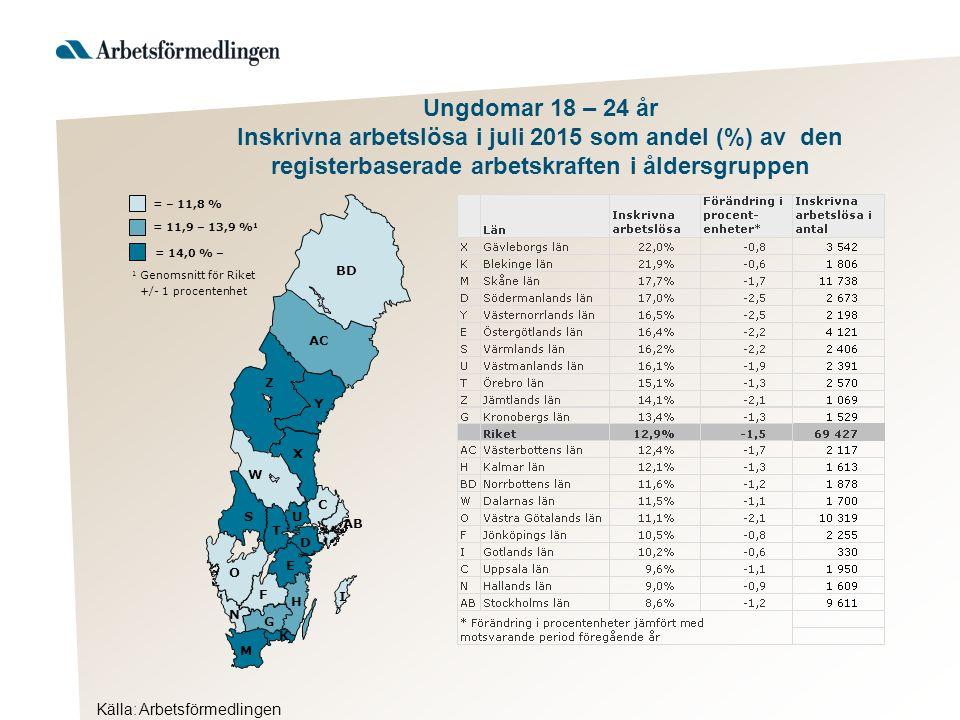Ungdomar 18 – 24 år Inskrivna arbetslösa i juli 2015 som andel (%) av den registerbaserade arbetskraften i åldersgruppen Källa: Arbetsförmedlingen AB