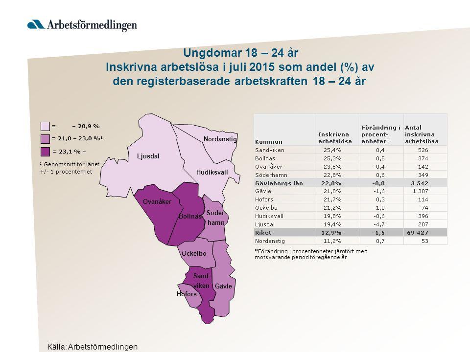 Källa: Arbetsförmedlingen Ljusdal Nordanstig Hudiksvall Ovanåker Bollnäs Ockelbo Hofors Gävle Söder- hamn Sand- viken = 23,1 % – 1 Genomsnitt för länet +/- 1 procentenhet = 21,0 – 23,0 % 1 = – 20,9 % Ungdomar 18 – 24 år Inskrivna arbetslösa i juli 2015 som andel (%) av den registerbaserade arbetskraften 18 – 24 år *Förändring i procentenheter jämfört med motsvarande period föregående år