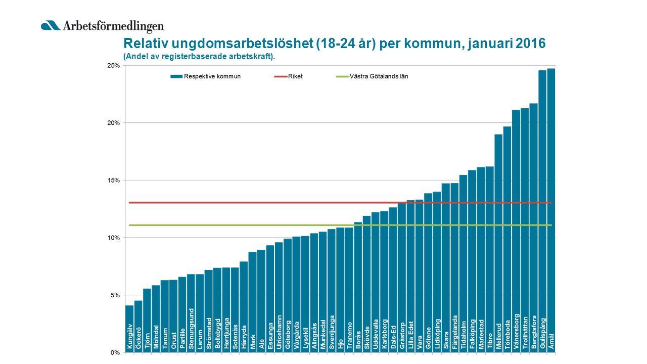 Relativ ungdomsarbetslöshet (18-24 år) per kommun, januari 2016 (Andel av registerbaserade arbetskraft).